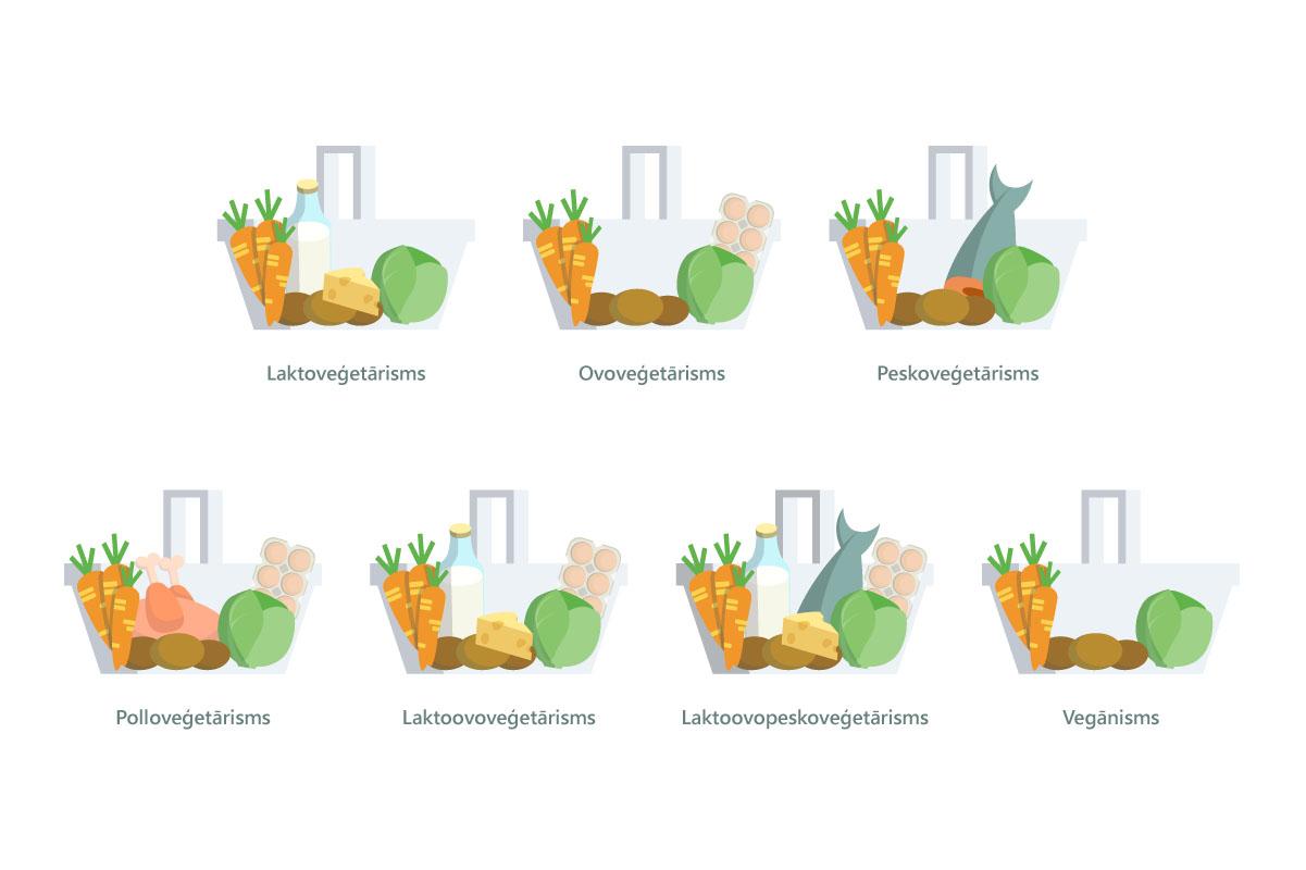 Veģetārisma paveidi